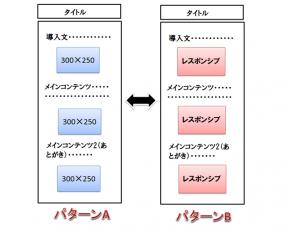 アドセンス検証②スマホはレスポンシブと300×250のどちらがクリック率・単価が高いのか?